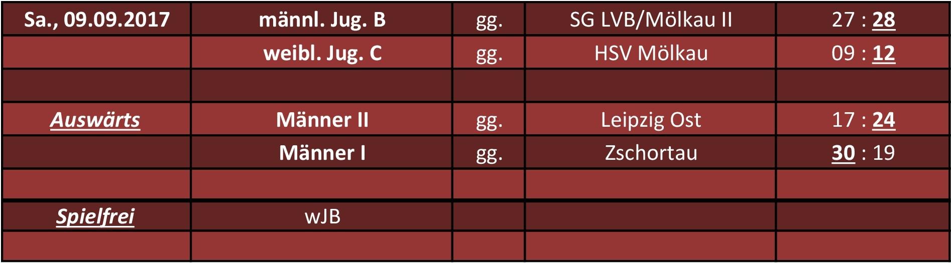HP_Tabelle_Spiele_1